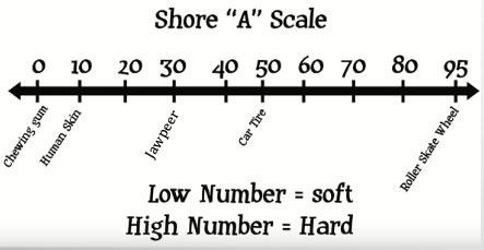 """Tuggummi ger inget tuggmotstånd enligt Shore """"A"""" skalan. Ett bildäck ger motståndet 50 och JAWPEER har ett Shoretal på 30."""