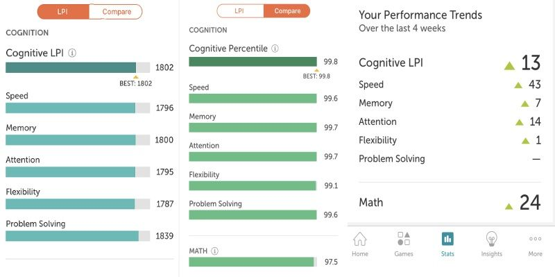 Screenshots from Lumosity results, likely due to JAWPEER use